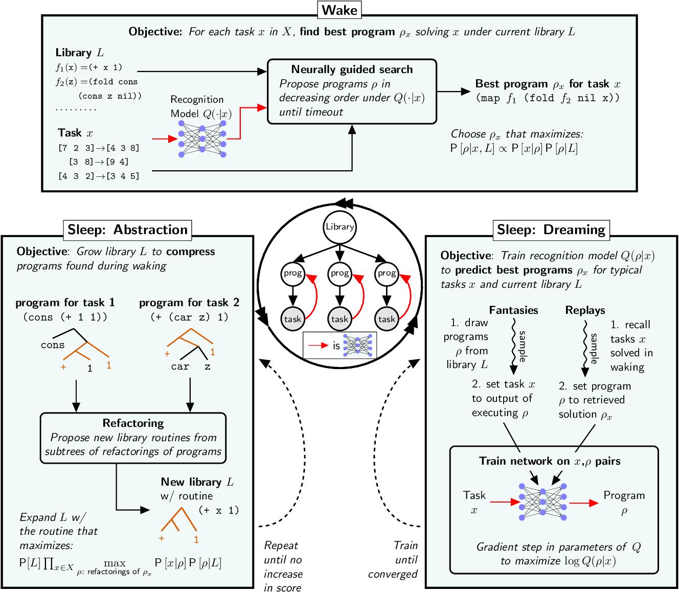 Figure 2 for DreamCoder: Growing generalizable, interpretable knowledge with wake-sleep Bayesian program learning