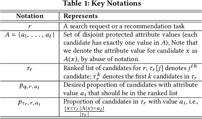 Figure 1 for Fairness-Aware Ranking in Search & Recommendation Systems with Application to LinkedIn Talent Search