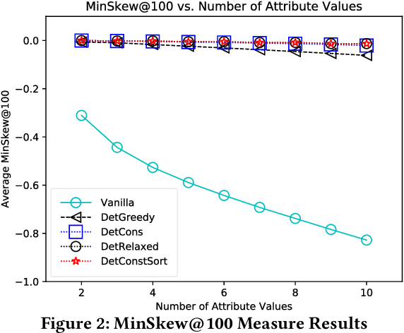 Figure 4 for Fairness-Aware Ranking in Search & Recommendation Systems with Application to LinkedIn Talent Search