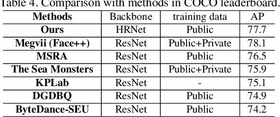 Figure 4 for Multi-Stage HRNet: Multiple Stage High-Resolution Network for Human Pose Estimation