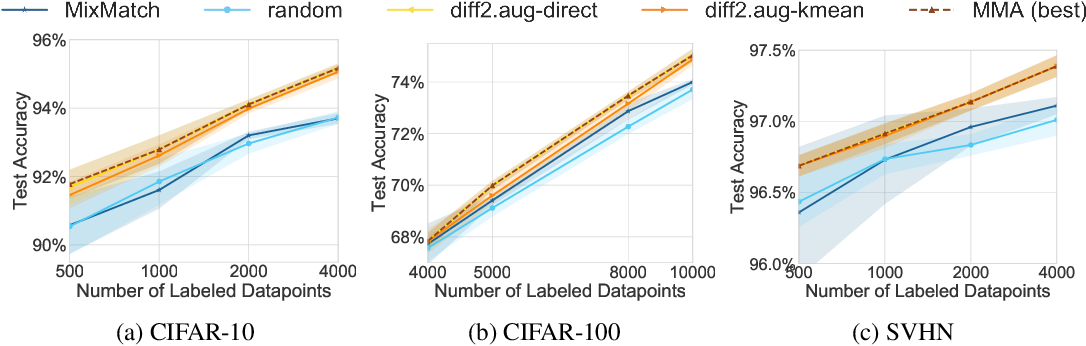 Figure 4 for Combining MixMatch and Active Learning for Better Accuracy with Fewer Labels