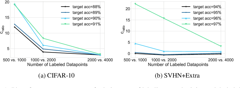 Figure 2 for Combining MixMatch and Active Learning for Better Accuracy with Fewer Labels