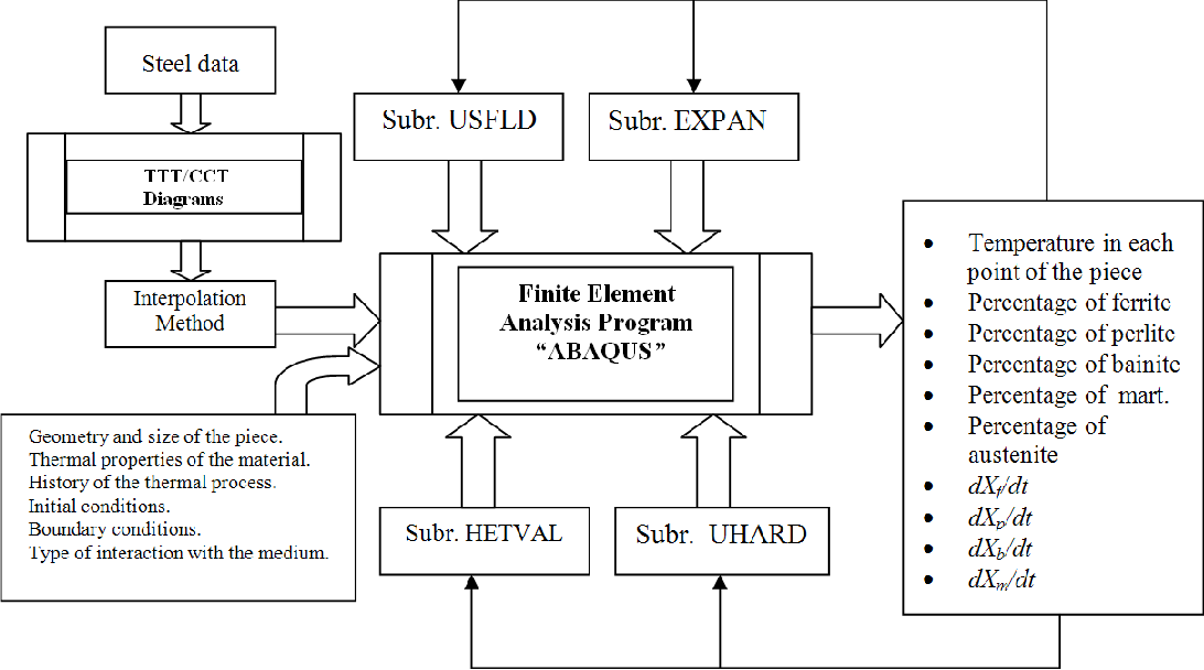 Figure 2 from Using Abaqus User Subroutines to Develop a New Finite