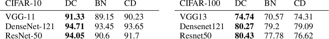 Figure 2 for Network Deconvolution