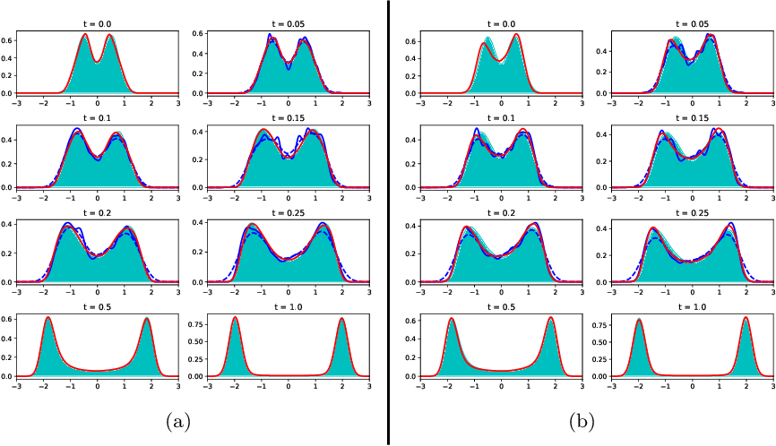 Figure 4 for Generative Ensemble-Regression: Learning Stochastic Dynamics from Discrete Particle Ensemble Observations