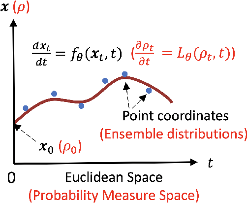 Figure 1 for Generative Ensemble-Regression: Learning Stochastic Dynamics from Discrete Particle Ensemble Observations