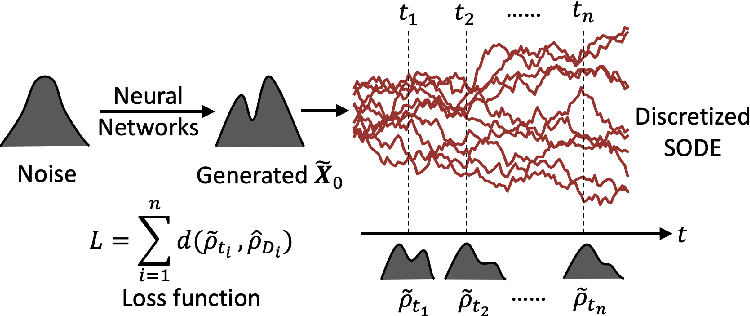 Figure 3 for Generative Ensemble-Regression: Learning Stochastic Dynamics from Discrete Particle Ensemble Observations