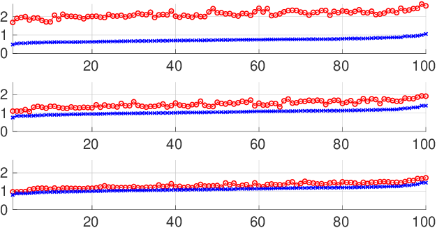 Figure 3 for Sparse Signal Reconstruction for Nonlinear Models via Piecewise Rational Optimization