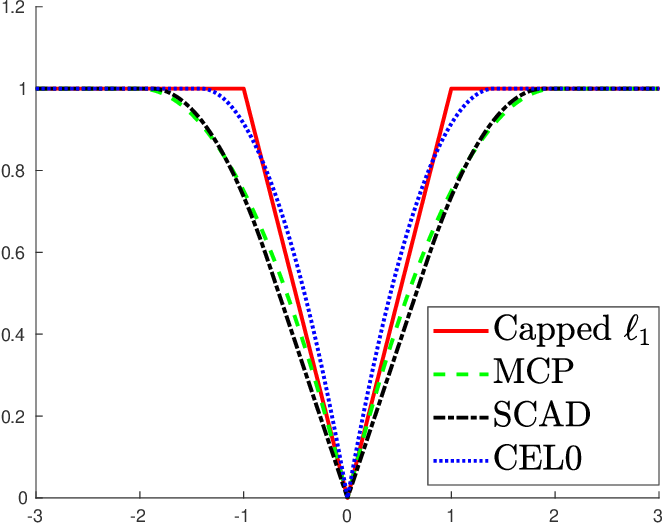 Figure 1 for Sparse Signal Reconstruction for Nonlinear Models via Piecewise Rational Optimization