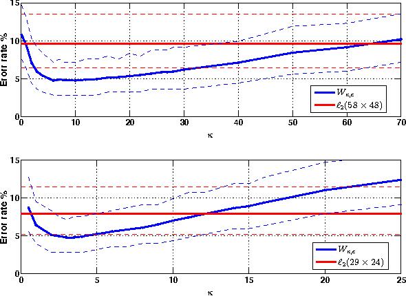 Figure 4 for Automatic Target Recognition Using Discrimination Based on Optimal Transport