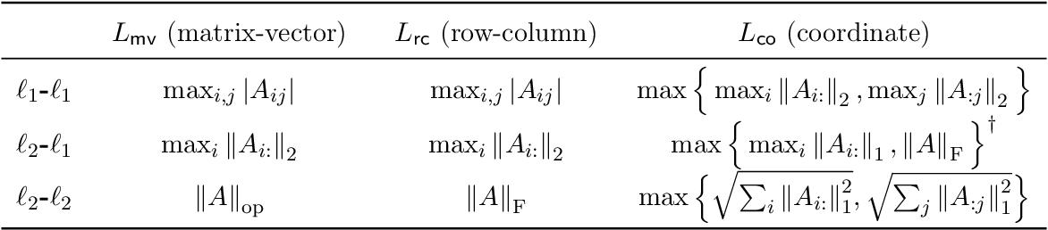 Figure 1 for Coordinate Methods for Matrix Games