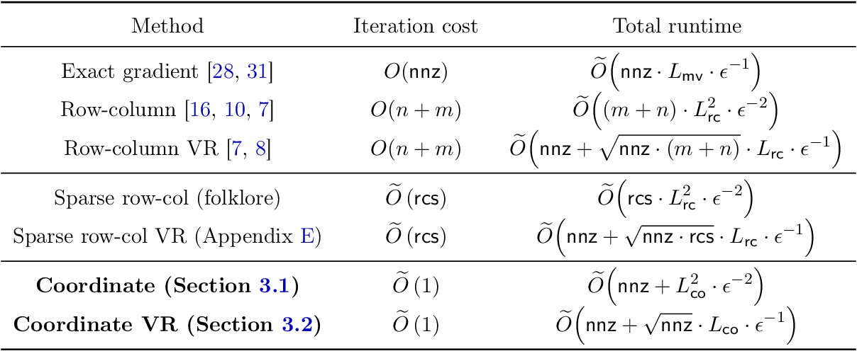 Figure 2 for Coordinate Methods for Matrix Games