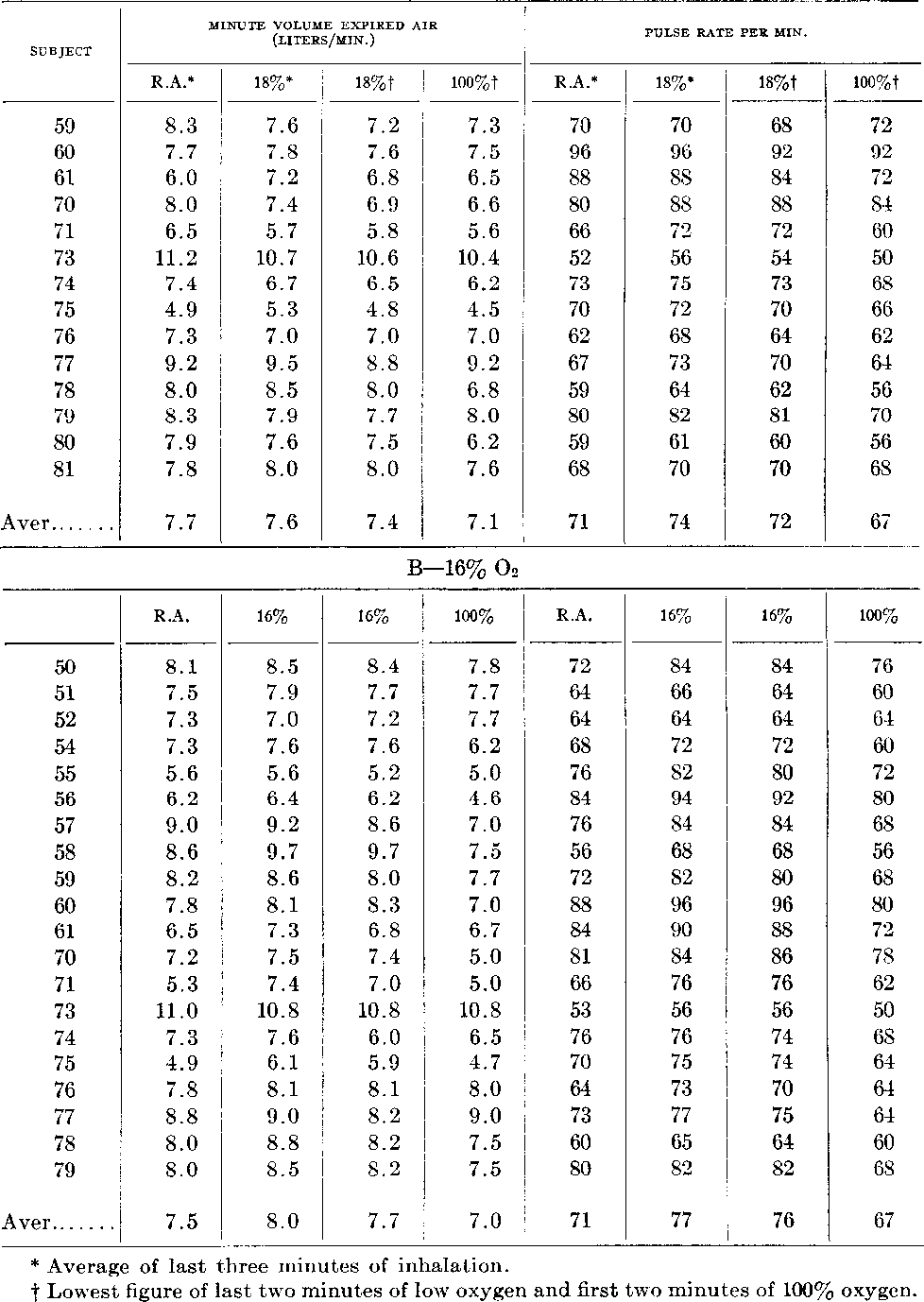 Table 2 from The American Journal of Physiology the Effect