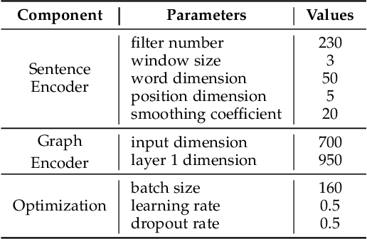 Figure 4 for Distantly-Supervised Long-Tailed Relation Extraction Using Constraint Graphs