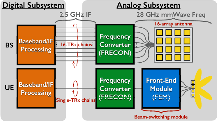 Figure 1 for LuMaMi28: Real-Time Millimeter-Wave Massive MIMO Systems with Antenna Selection