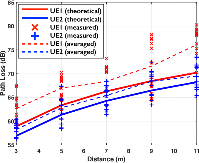 Figure 3 for LuMaMi28: Real-Time Millimeter-Wave Massive MIMO Systems with Antenna Selection