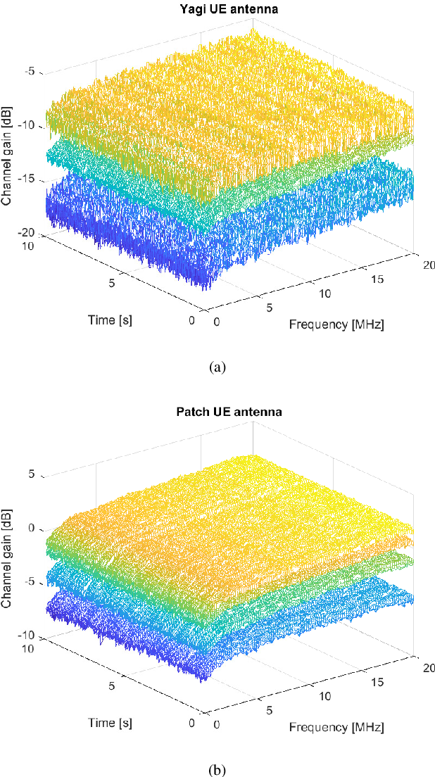 Figure 4 for LuMaMi28: Real-Time Millimeter-Wave Massive MIMO Systems with Antenna Selection
