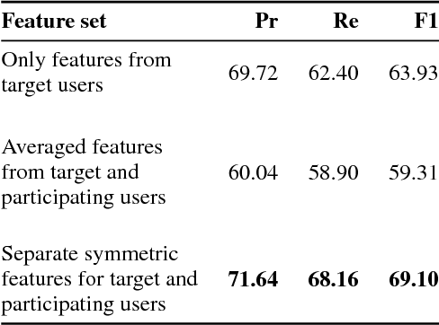 Figure 4 for Helping or Hurting? Predicting Changes in Users' Risk of Self-Harm Through Online Community Interactions