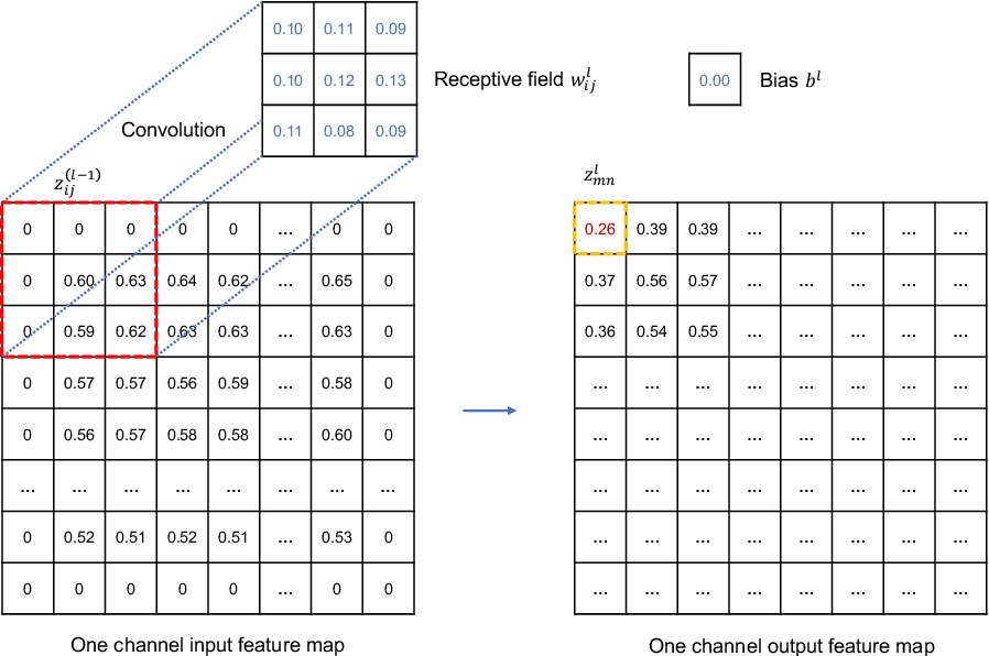 Figure 1 for Extracting full-field subpixel structural displacements from videos via deep learning