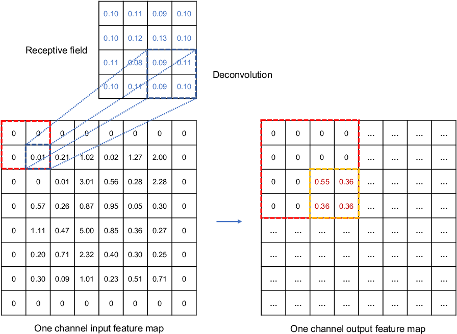 Figure 2 for Extracting full-field subpixel structural displacements from videos via deep learning