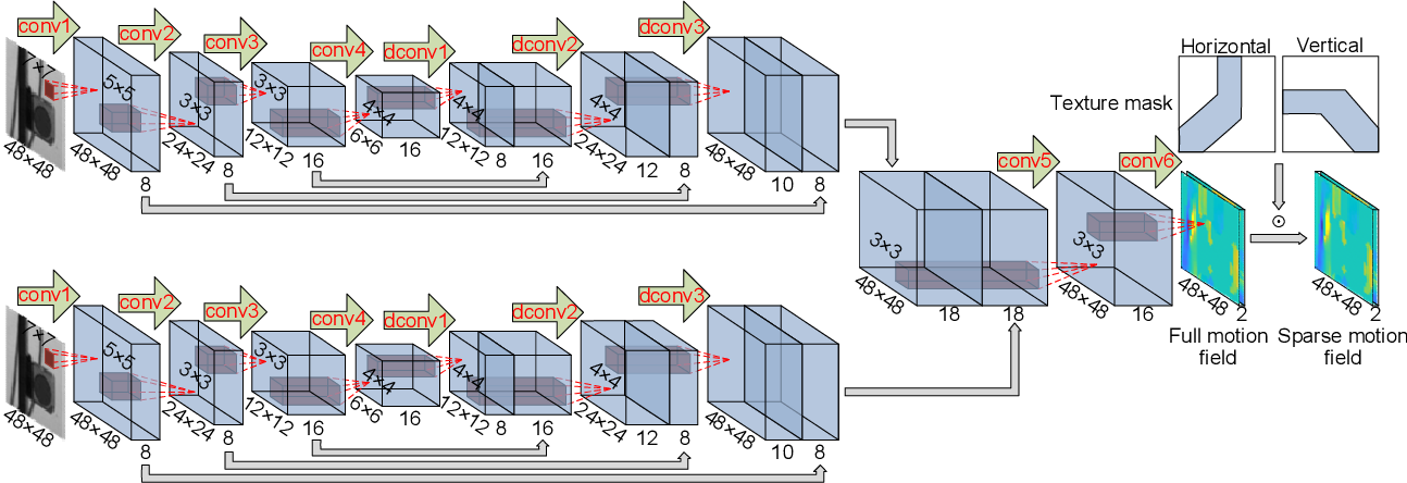 Figure 4 for Extracting full-field subpixel structural displacements from videos via deep learning
