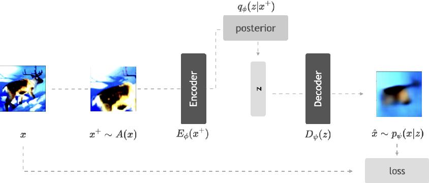 Figure 1 for AAVAE: Augmentation-Augmented Variational Autoencoders