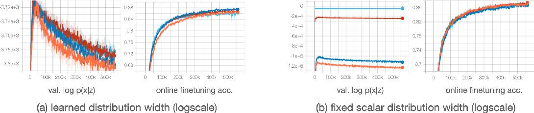 Figure 3 for AAVAE: Augmentation-Augmented Variational Autoencoders