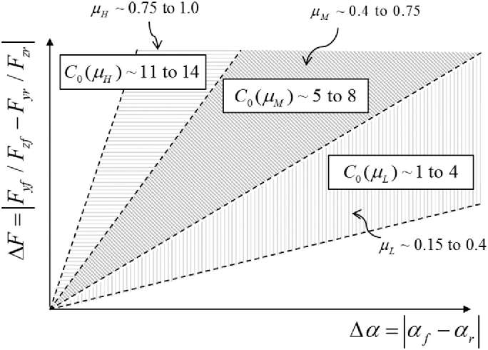 Figure 10 from Estimation of the Tire Cornering Stiffness as