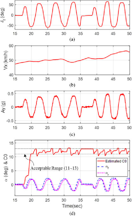 Figure 11 from Estimation of the Tire Cornering Stiffness as