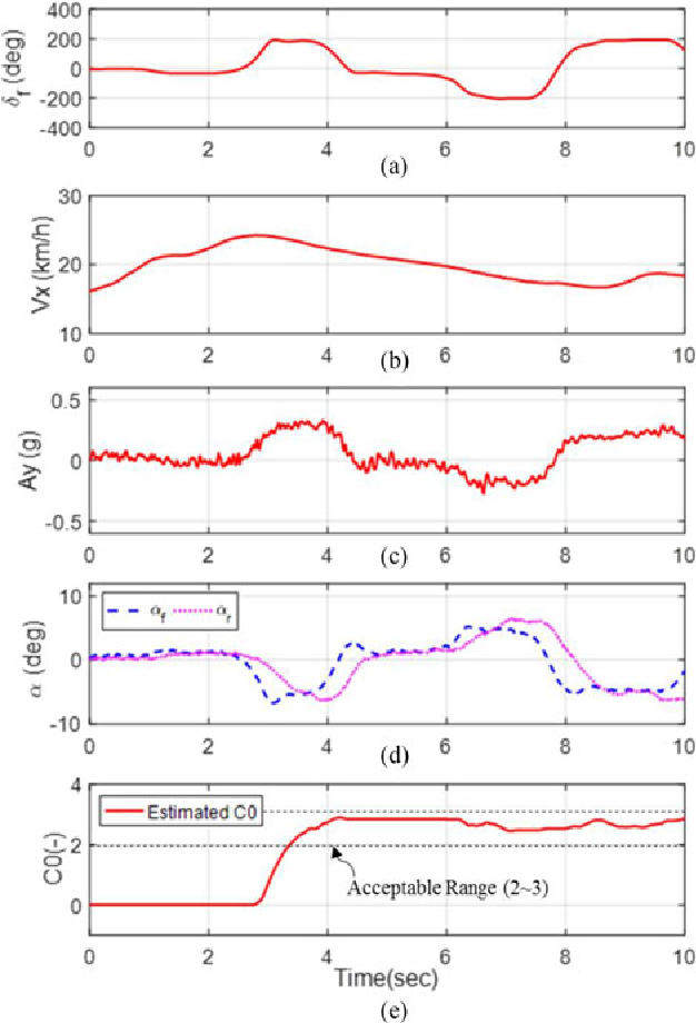 Figure 14 from Estimation of the Tire Cornering Stiffness as