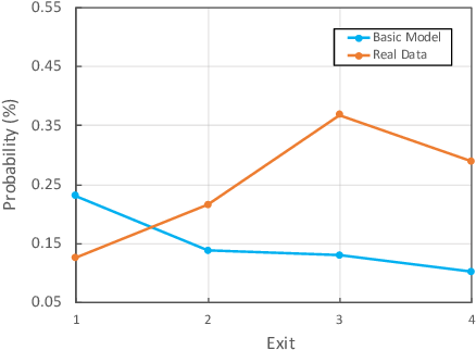 Figure 1 for Improving Route Choice Models by Incorporating Contextual Factors via Knowledge Distillation