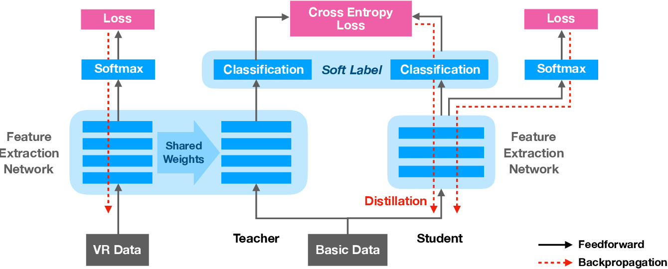 Figure 2 for Improving Route Choice Models by Incorporating Contextual Factors via Knowledge Distillation