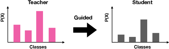 Figure 4 for Improving Route Choice Models by Incorporating Contextual Factors via Knowledge Distillation