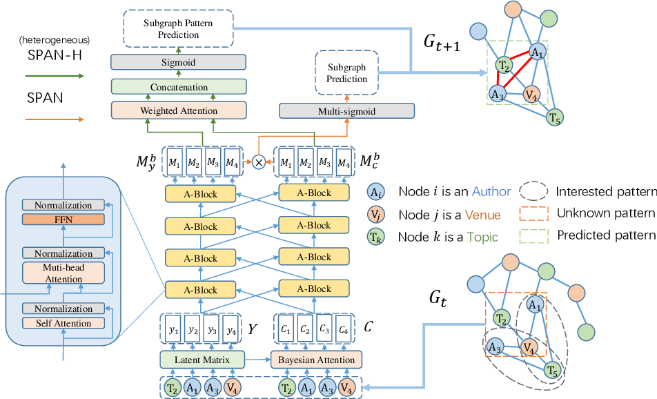 Figure 1 for SPAN: Subgraph Prediction Attention Network for Dynamic Graphs