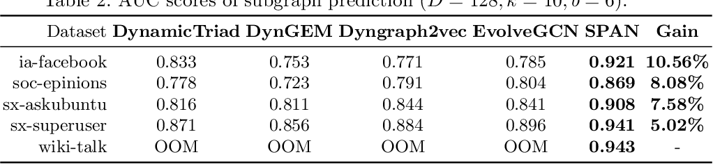 Figure 3 for SPAN: Subgraph Prediction Attention Network for Dynamic Graphs