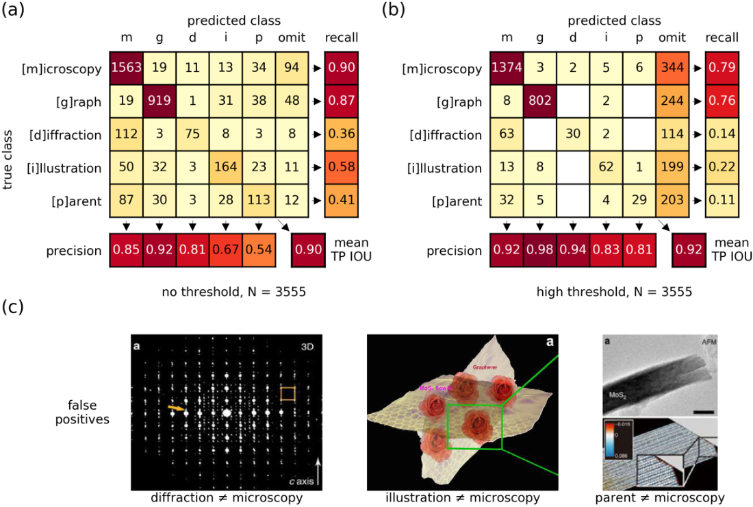 Figure 4 for EXSCLAIM! -- An automated pipeline for the construction of labeled materials imaging datasets from literature