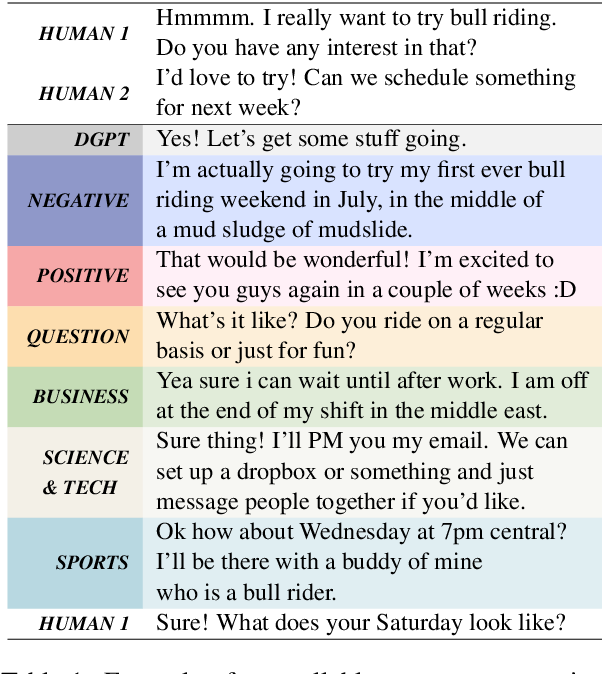 Figure 1 for Plug-and-Play Conversational Models