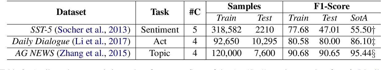 Figure 3 for Plug-and-Play Conversational Models