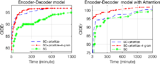 Figure 3 for Improving Reinforcement Learning Based Image Captioning with Natural Language Prior
