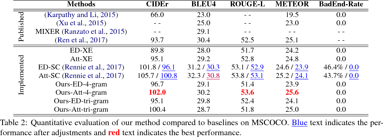 Figure 4 for Improving Reinforcement Learning Based Image Captioning with Natural Language Prior