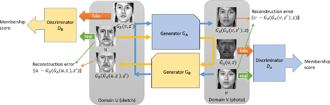 Figure 1 for DualGAN: Unsupervised Dual Learning for Image-to-Image Translation