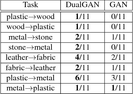 Figure 2 for DualGAN: Unsupervised Dual Learning for Image-to-Image Translation