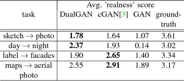 Figure 4 for DualGAN: Unsupervised Dual Learning for Image-to-Image Translation