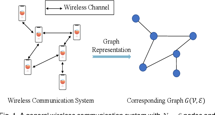 Figure 1 for Decentralized Inference with Graph Neural Networks in Wireless Communication Systems