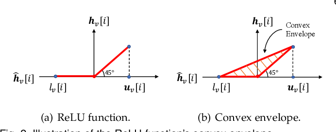 Figure 3 for Decentralized Inference with Graph Neural Networks in Wireless Communication Systems