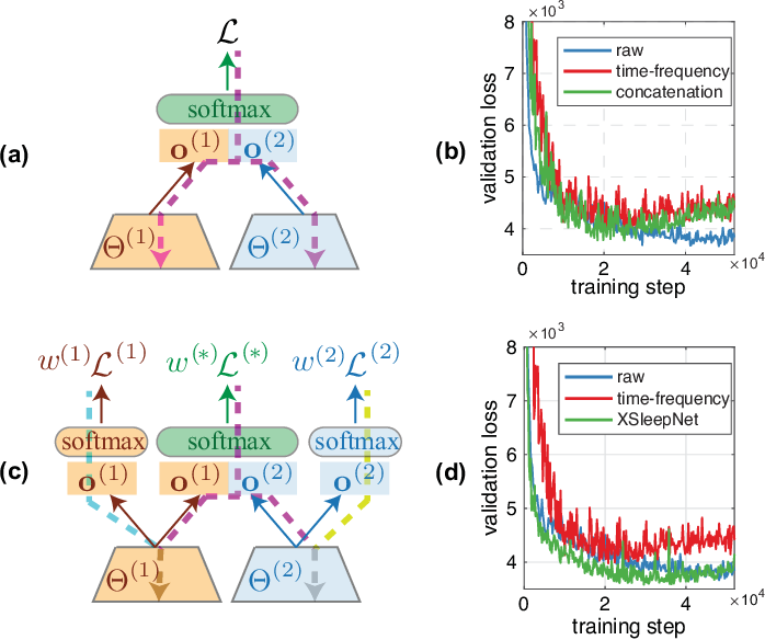 Figure 1 for XSleepNet: Multi-View Sequential Model for Automatic Sleep Staging