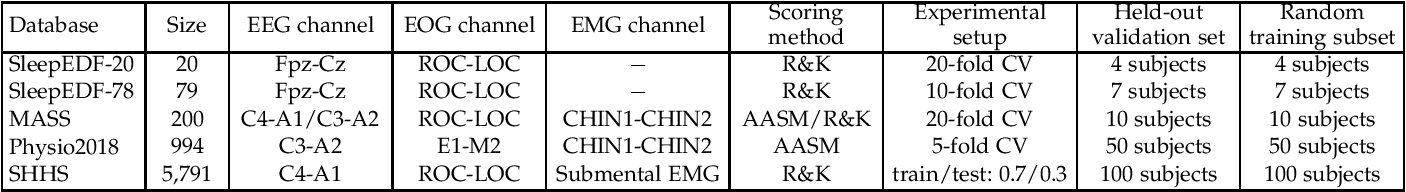 Figure 2 for XSleepNet: Multi-View Sequential Model for Automatic Sleep Staging