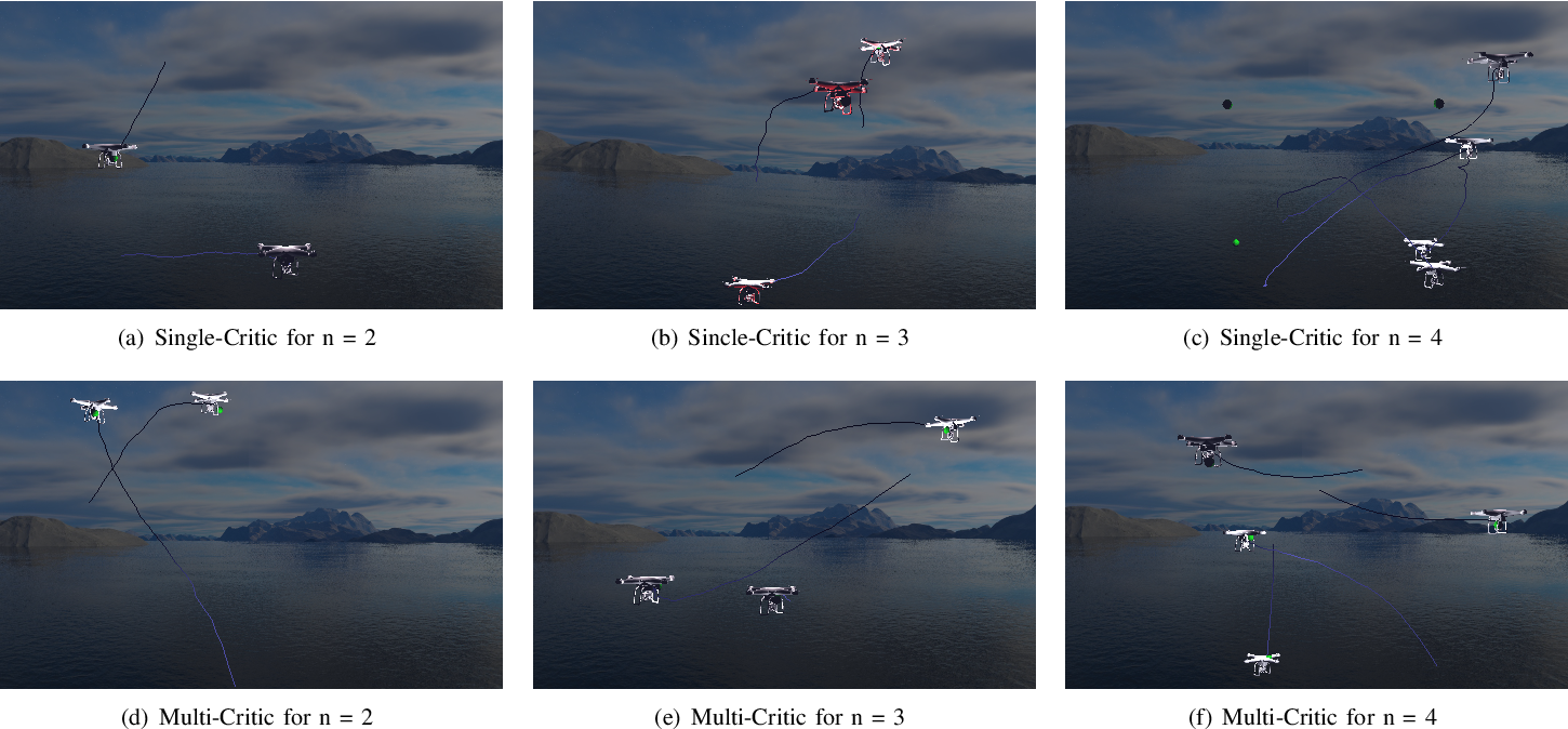 Figure 4 for Multi-Agent Reinforcement Learning for Unmanned Aerial Vehicle Coordination by Multi-Critic Policy Gradient Optimization