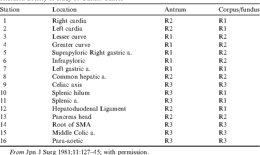 Table 1 from Anatomy and physiology of the stomach. - Semantic Scholar