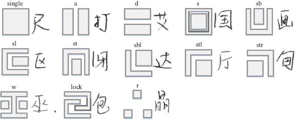 Figure 2 for DenseRAN for Offline Handwritten Chinese Character Recognition